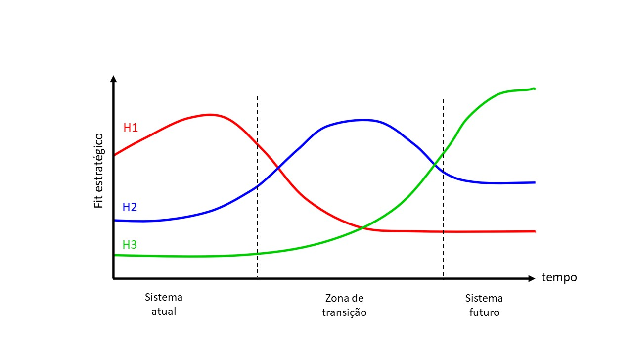 3 horizontes curvas e zonas