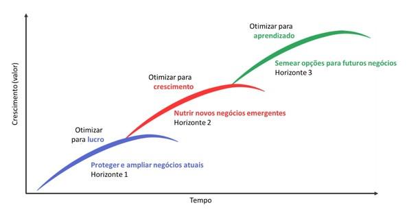 3 Horizontes McKinsey