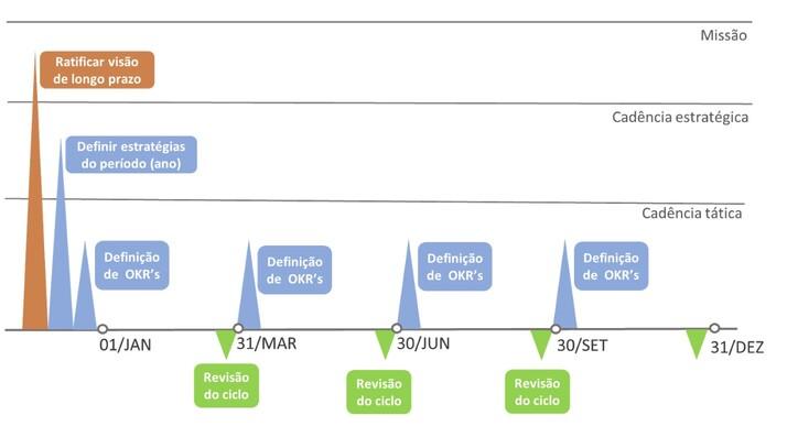 OKR cadências: ciclo trimestral