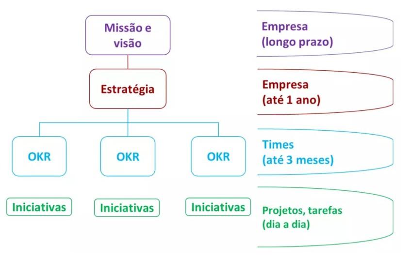 OKR níveis