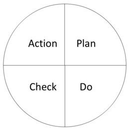 plan - do - check - acti