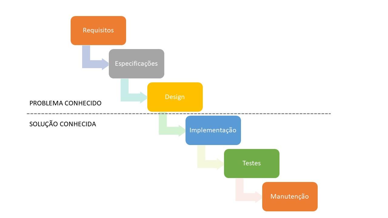 Como adotar a metodologia lean startup